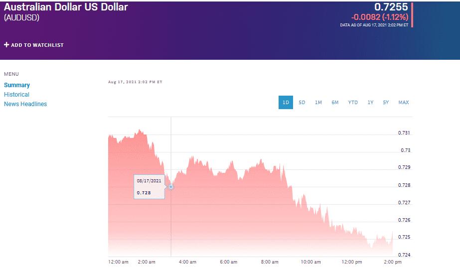 Australian Dollar/US Dollar chart