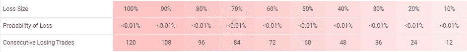 Unbeatable EA risks table