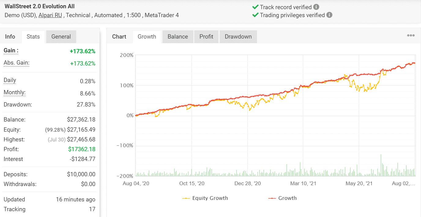 Growth chart for WallStreet Forex Robot