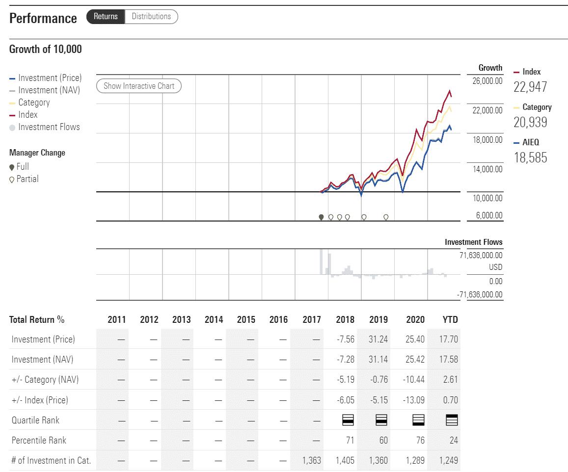 AIEQ performance analysis