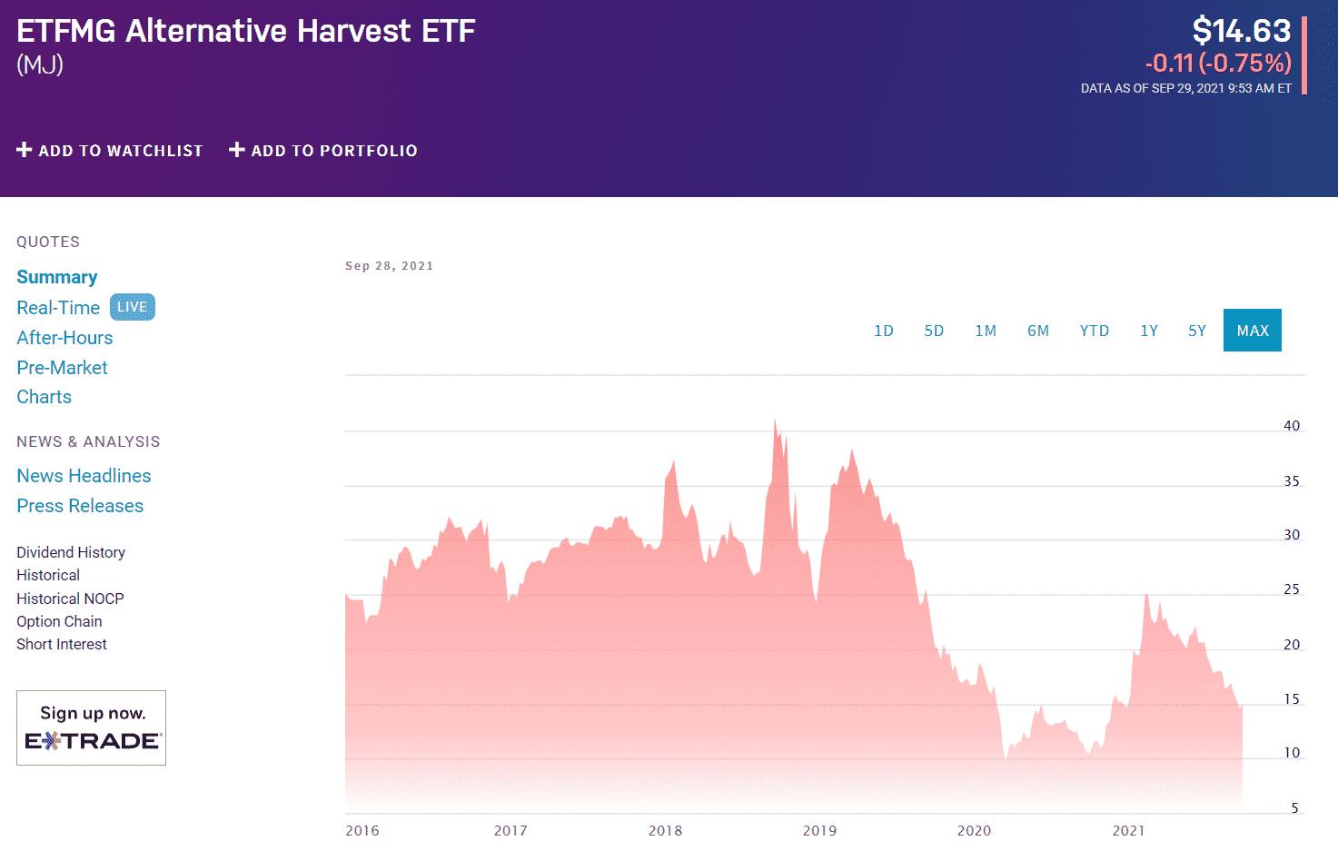 ETFMG Alternative Harvest ETF (MJ)