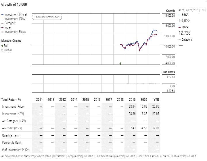 BBCA performance analysis