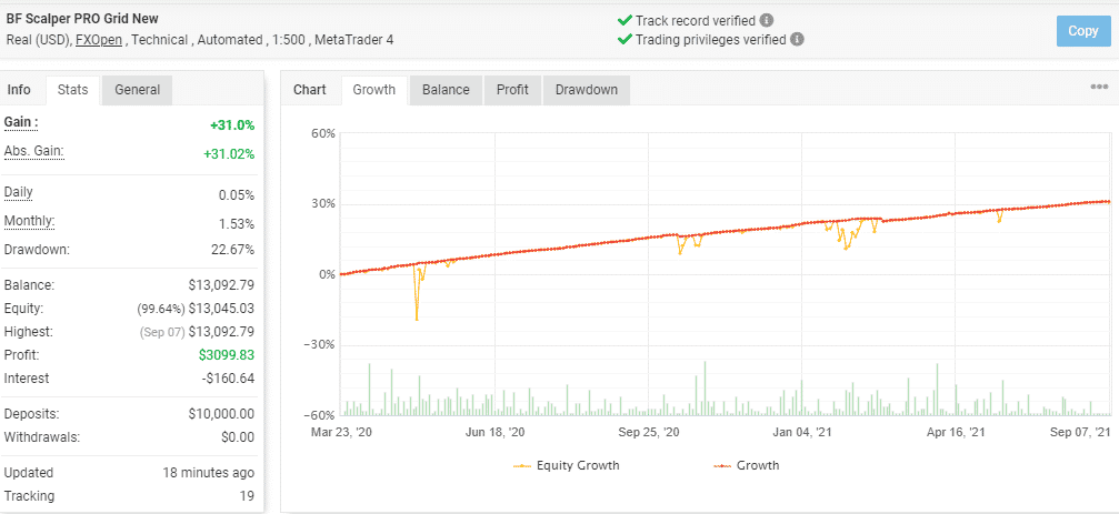 Growth chart and trading stats for BF Scalper Pro