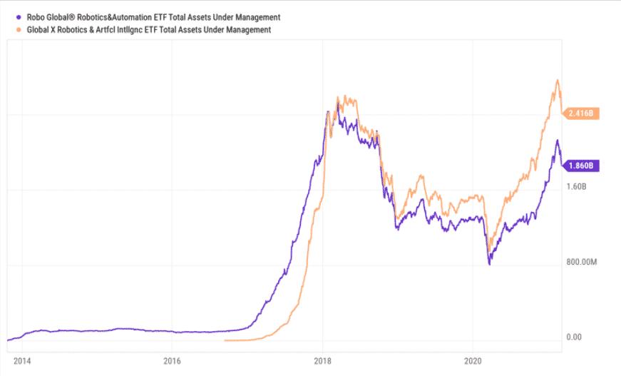 ROBO vs. BOTZ сhart since inception