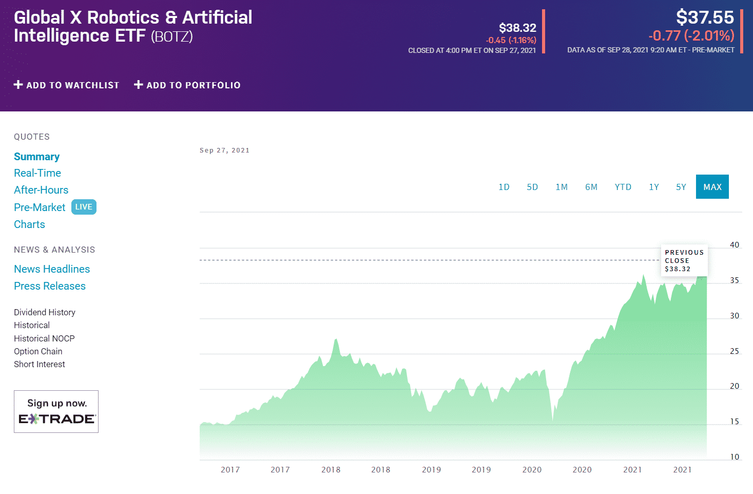 Global X Robotics & AI ETF (BOTS) chart