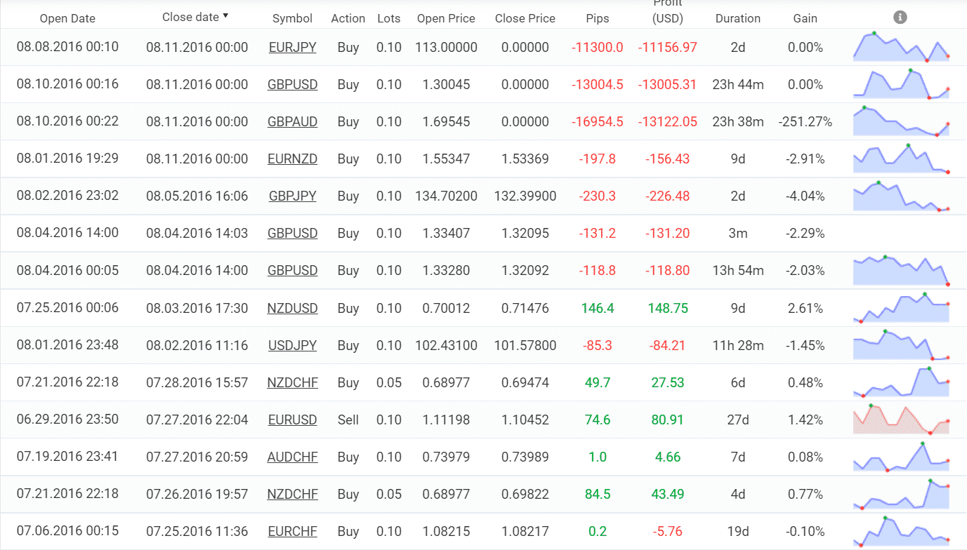 Trading results of DDMarkets
