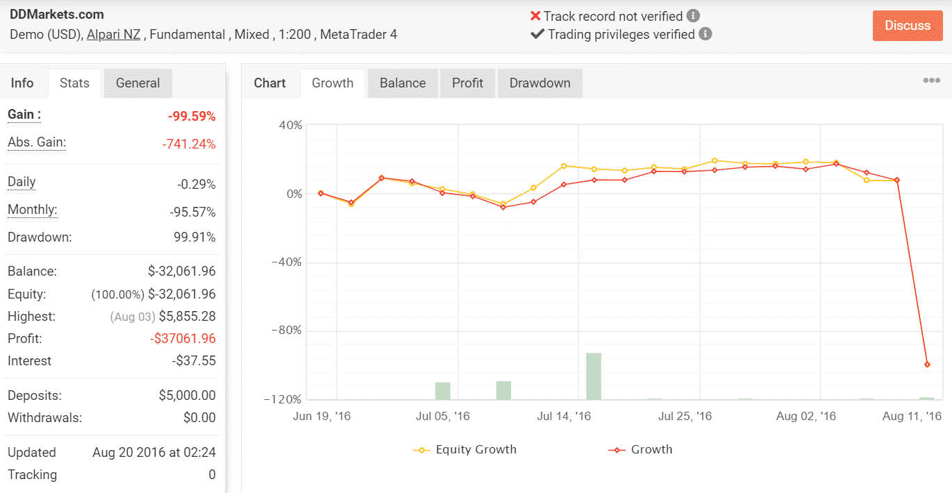 Growth chart of DDMarkets