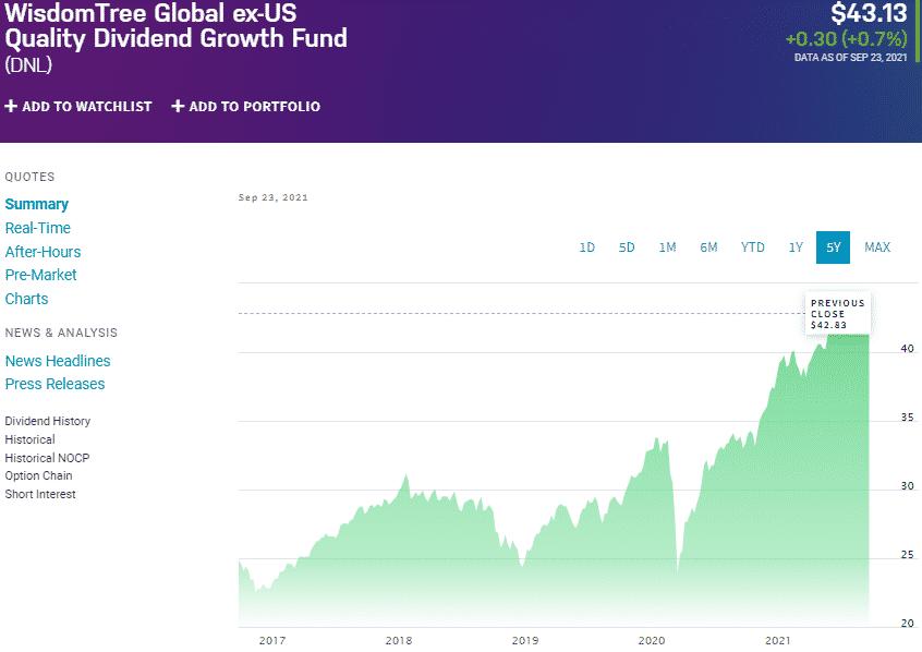 WisdomTree Global ex-US Quality Dividend Growth Fund (DNL)