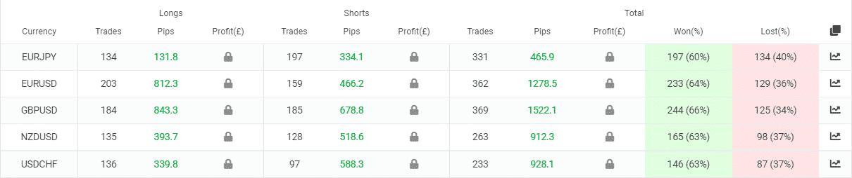 Dynamic EA trading pairs