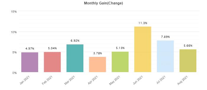 Dynamic EA monthly profits