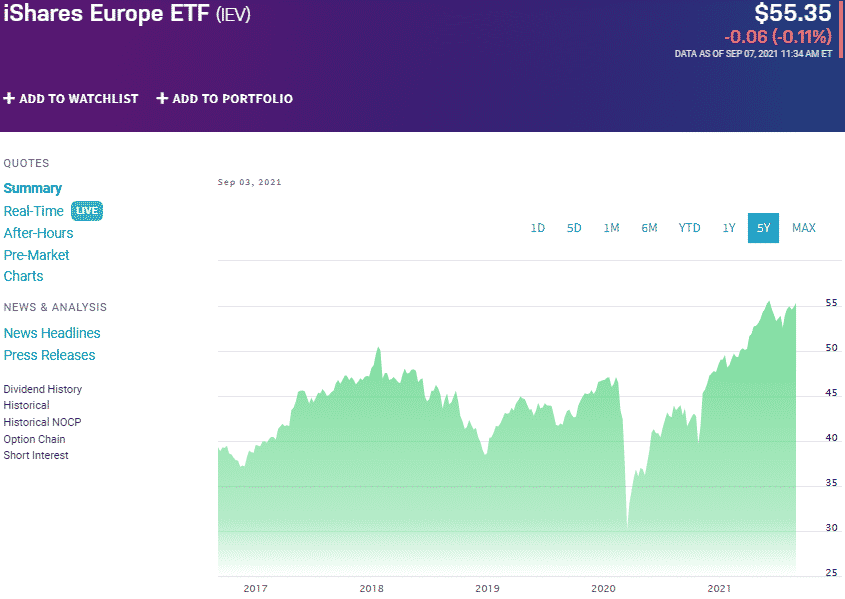 iShares Europe ETF (IEV) chart