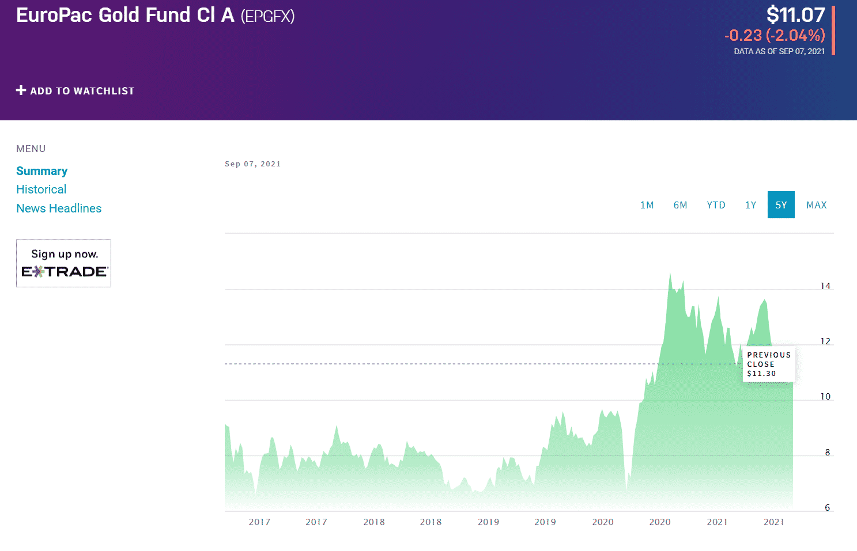 the EuroPac Gold CI A chart