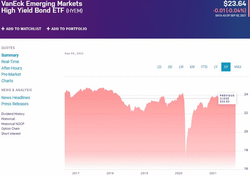The VanEck Emerging Markets High Yield Bond chart