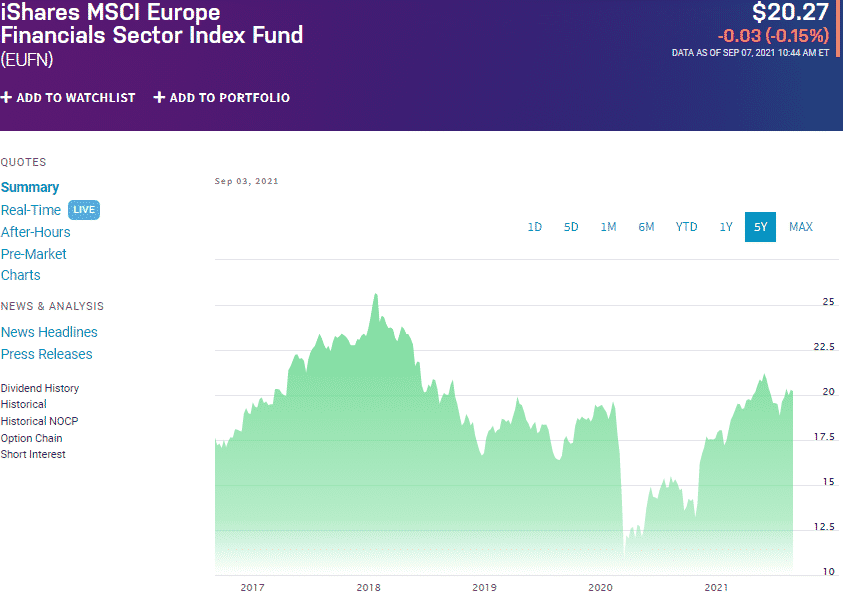 iShares MSCI Europe Financials Sector ETF (EUFN), chart
