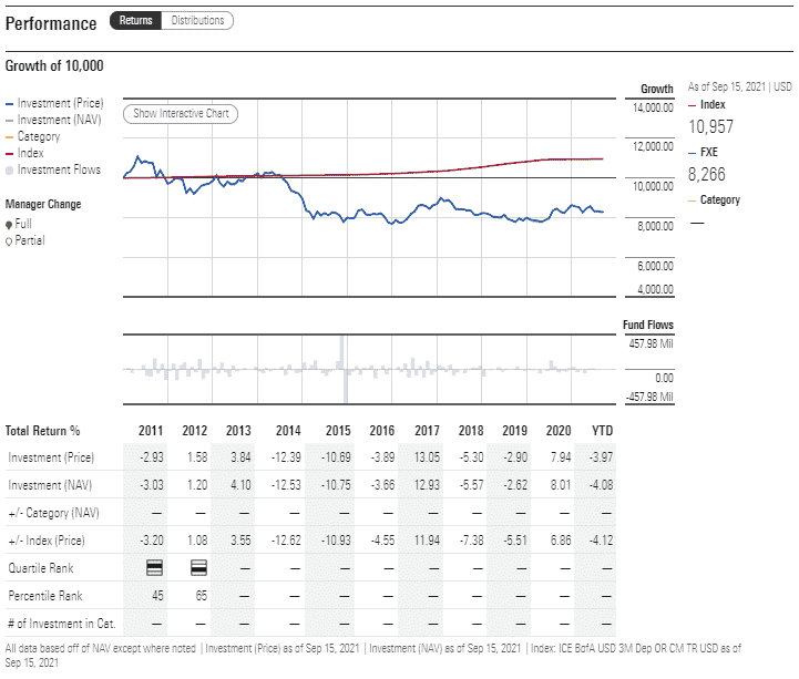 FXE performance analysis
