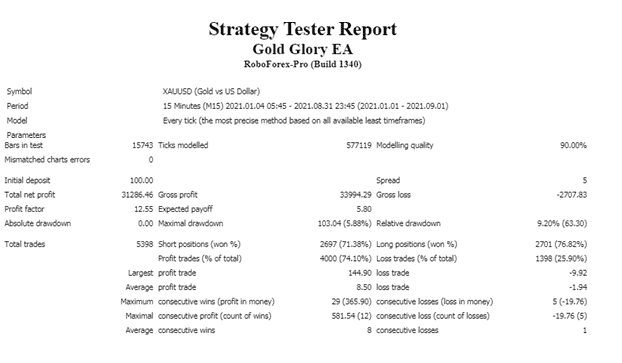 Backtest results for the XAUUSD pair