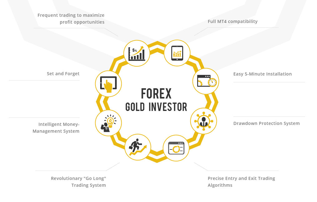 Forex Gold Investor list of features