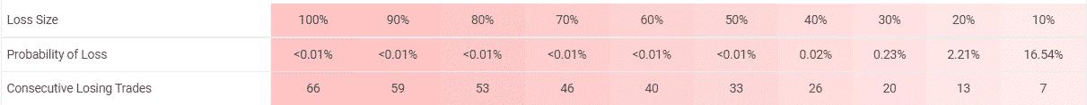 Forex Gold Investor risks