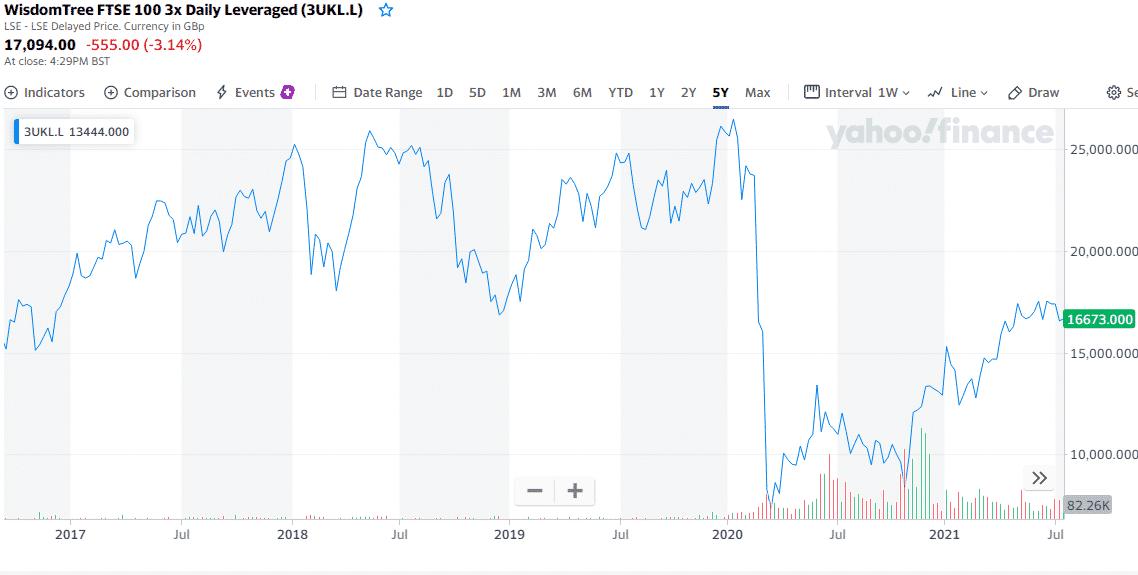 3UKL.L chart