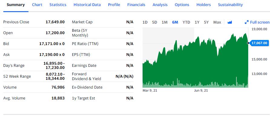 Summary: data and chart