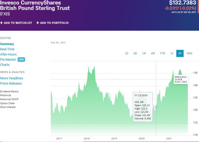 FXB chart