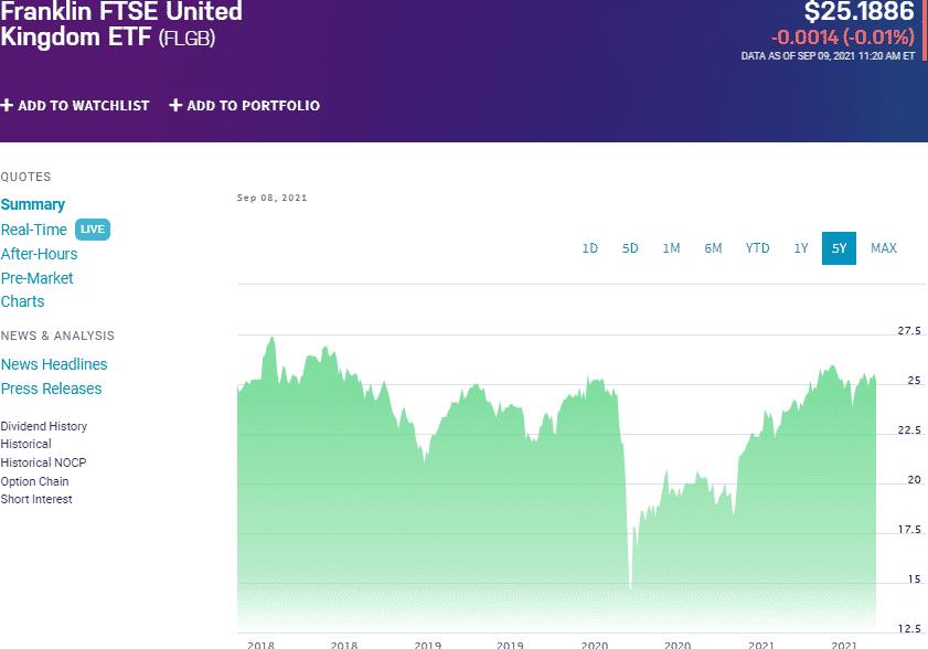 FGLB chart