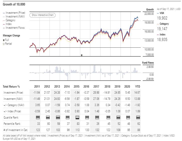 VGK performance analysis