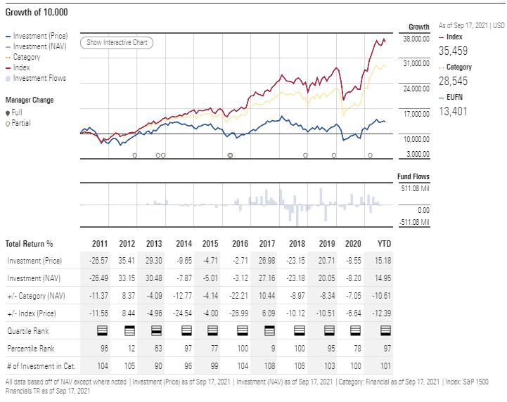 EUFN performance analysis