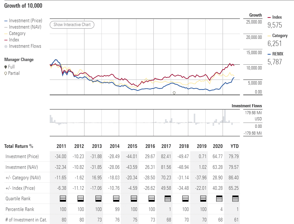 REMX performance analysis