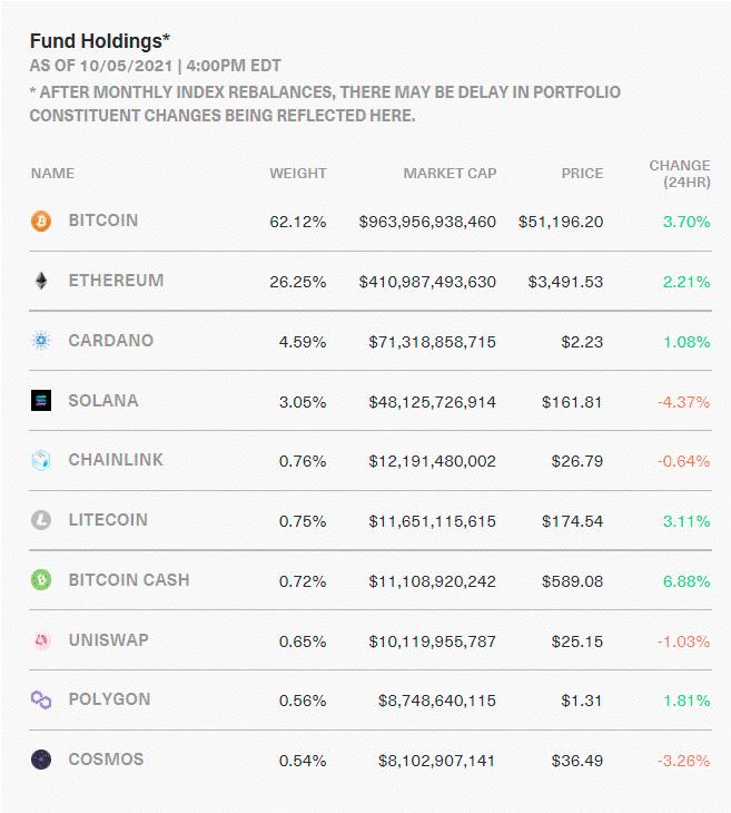 BITW holdings