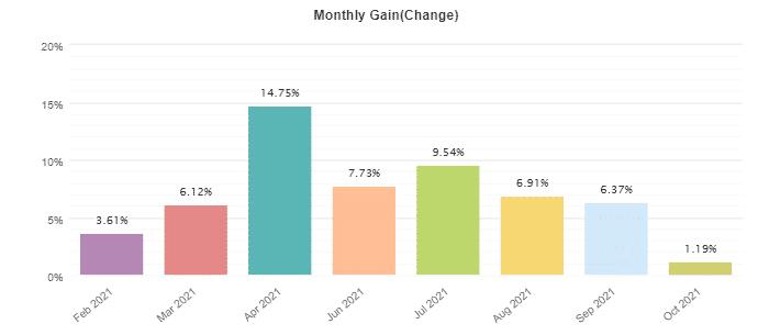 Monthly profitability