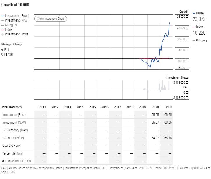 HURA chart