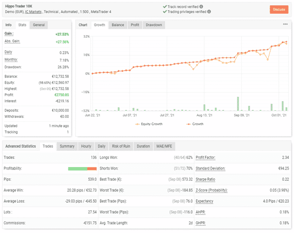 Trading results and performance