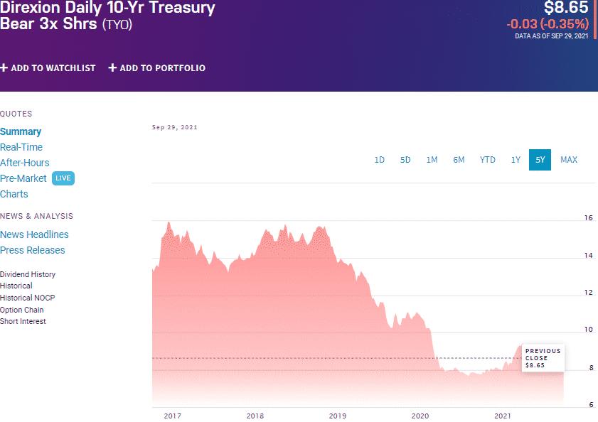 Direxion Daily 10-Yr Treasury Bear 3X Shrs (TYO) chart