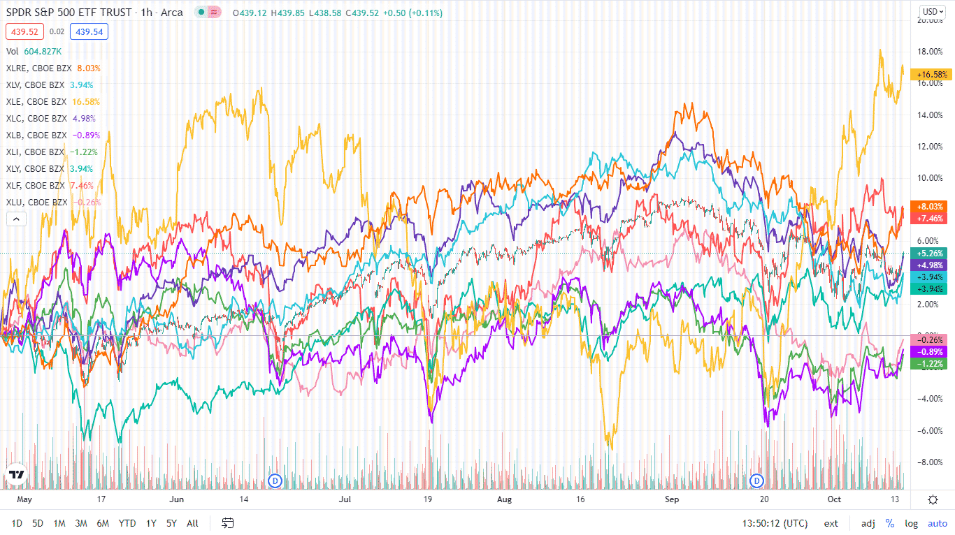 The S&P 500 individual sectors' weekly chart