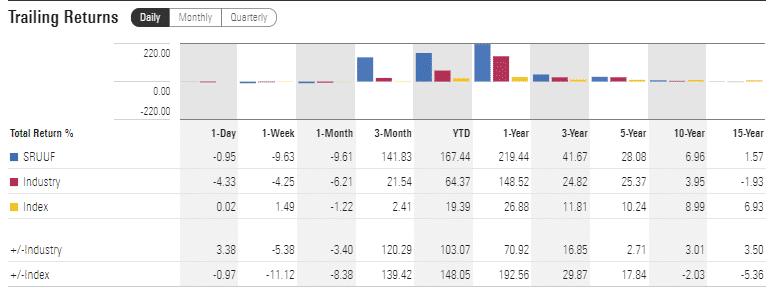 SRUUF trailing returns chart