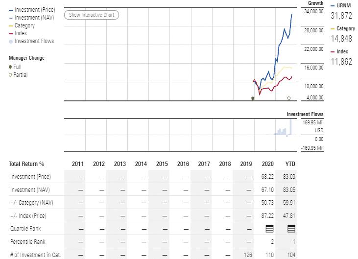 URNM performance analysis