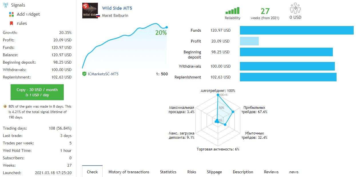 Trading results on MQL 5