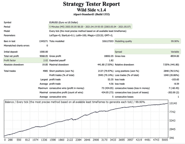 Backtest report of the EURUSD currency pair
