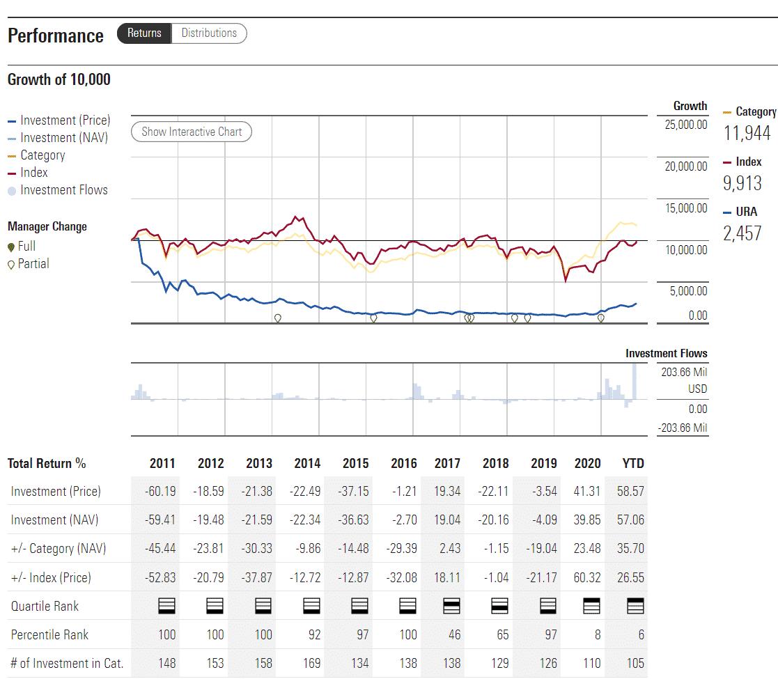 URA performance analysis